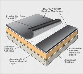 Flat roofing Duoply